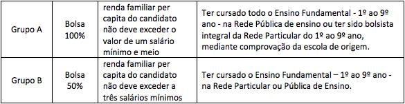 Critérios para concessão das bolsas